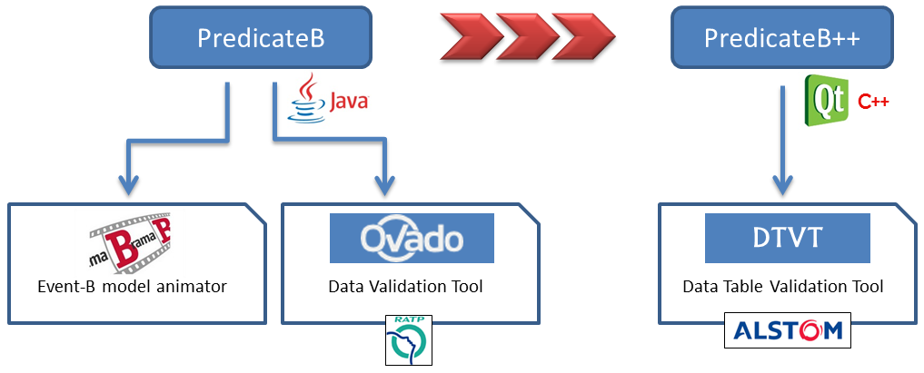 History of PredicateB uses for railways data validation